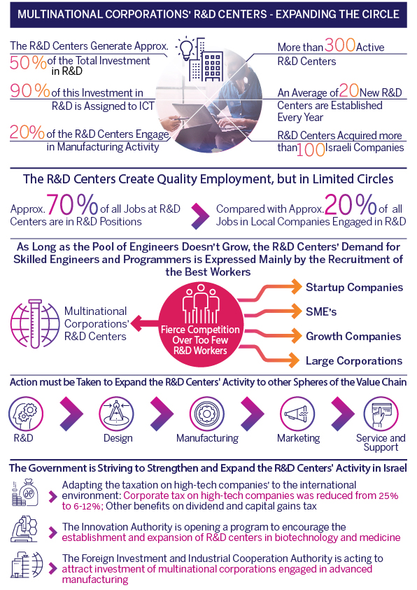 Multinational Corporations' R&D Centers | Innovation in